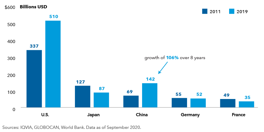 This chart shows the amount of prescription drug sales and 8-year growth rates of pharmaceutical markets in the U.S., China, Japan, Germany and France. By 2019, prescription drug sales in the U.S. had climbed to $510 billion, from $337 billion in 2011, a growth rate of 51%.  By 2019, prescription drug sales in China had climbed to $142 billion, from $69 billion in 2011, a growth rate of 105%. By 2019, prescription drug sales in Japan were $87 billion, down from $127 billion in 2011, a decline of 31%. By 2019, prescription drug sales in Germany were $52 billion, down from $55 billion in 2011, a decline of 5%. By 2019, prescription drug sales in France were $35 billion, from $49 billion in 2011, a decline of 29%.  Sources: IQVIA, GLOBOCAN, World Bank.