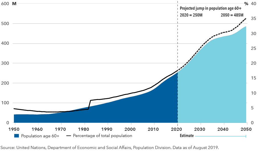 This chart shows the growth of China's population age 60 years and older from 1950 with forecasts through 2050. By the end of 2020, China's population age 60 years and older is projected to be 250 million; by 2050, it is estimated to be 485 million. Source: United Nations, Department of Economic and Social Affairs, Population Division. Data as of August 2019.
