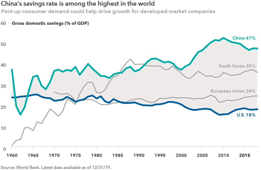 This chart shows the savings rate as a percentage of gross domestic product for several countries between 1960 and 2019. For China, the savings rate was 47% as of December 2019; for Korea, it was 35%; for the European Union, it was 24%; for the U.S., it was 18%. Source: World Bank.