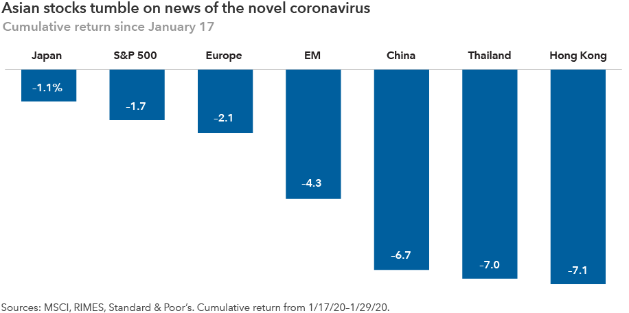 The chart shows how various equity markets have performed since news reports started accelerating about the novel coronavirus on January 17, 2020. The S&P 500 Index declined 6.2%. Chinese stocks declined 6.6%. European stocks declined 6.8%. Japanese stocks declined 7.1%. Emerging markets stocks declined 9.0%. Hong Kong stocks declined 9.5%. Thai stocks declined 18.7%. Sources: MSCI, RIMES, Standard & Poor's. Cumulative return from January 17, 2020, to February 27, 2020.