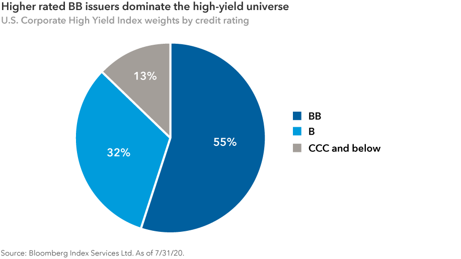 "The pie chart, titled ""Higher rated BB issuers dominate the high-yield universe,"" shows the breakdown of high-yield bonds by rating. 55% of U.S. high-yield bonds are rated BB, 32% are rated B, and 13% are rated CCC and below. Source: Bloomberg Index Services Ltd. As of July 31, 2020."