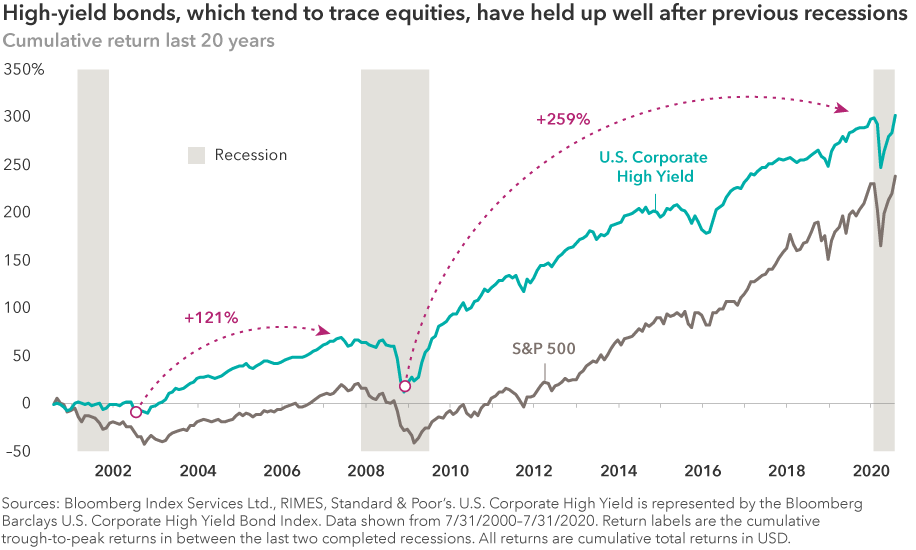 "The chart, titled ""High-yield bonds, which tend to trace equities, have held up well after previous recessions,"" shows cumulative returns for U.S. corporate high yield as represented by Bloomberg Barclays US Corporate High Yield Bond Index and the Standard & Poor's 500 Composite Index over the last 20 years. Returns for high yield and the S&P 500 react similarly to volatility, with high yield returning 121% since the recessionary period from 2000–2002, and 259% since the recession from 2008—2009. Sources: Bloomberg Index Services Ltd., RIMES, Standard & Poor's. Data shown from July 31, 2000, through July 31, 2020. Return labels are the cumulative trough-to-peak returns in between the last two completed recessions. All returns are cumulative total returns in USD."