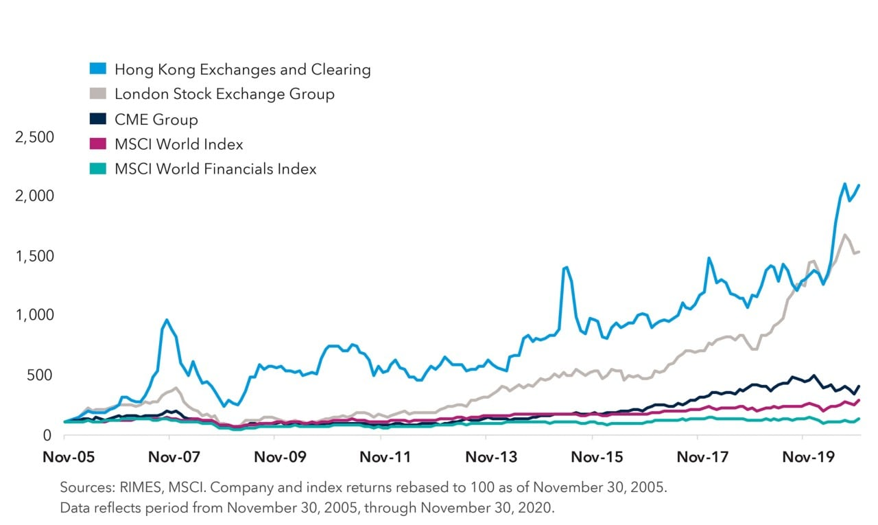 Chart compares index price returns of the Hong Kong Exchanges and Clearing, London Stock Exchange Group and CME Group versus the MSCI World Index and the MSCI World Financials Index. Returns were rebased to 100. From November 30, 2005, through November 30, 2020, the Hong Kong Exchanges and Clearing rose in value to approximately 2,090, London Stock Exchange Group to 1,531 and CME Group to 399. By comparison, the MSCI World Index climbed in value to 283 and the MSCI World Financials Index was 131. Sources: RIMES, MSCI.