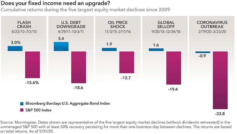 The chart shows that the common benchmark for core bond funds has shown diversification from equities in recent periods of volatility. The graphic includes a pair of bar charts for each of the five largest equity market declines since 2009, including cumulative returns for the Bloomberg Barclays U.S. Aggregate Bond Index (the core bond benchmark) and the Standard & Poor's 500 Composite Index, respectively. These periods include the flash crash in 2010, U.S. debt downgrade in 2011, oil price shock in 2015–2016, the global selloff in late 2018 and the coronavirus crisis in 2020. In all periods, the Aggregate Index average sharply outpaced the stock index. Source: Morningstar. Dates shown are representative of the five largest equity market declines (without dividends reinvested) in the unmanaged S&P 500 with at least 50% recovery persisting for more than one business day between declines. The returns are based on total returns in USD. As of May 31, 2020.