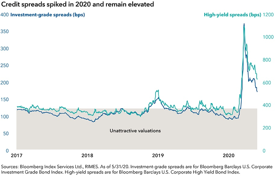 This chart shows investment-grade and high-yield corporate bond spreads from 2017 to present. It shows that spreads had remained at low, unattractive valuations for most of this period until early 2020, when they rose sharply. They began to fall in recent months but remain elevated compared to where they began the year. Sources: Bloomberg Index Services Ltd., RIMES. As of May 31, 2020. Investment-grade spreads are for Bloomberg Barclays U.S. Corporate Investment Grade Bond Index. High-yield spreads are for Bloomberg Barclays U.S. Corporate High Yield Bond Index.