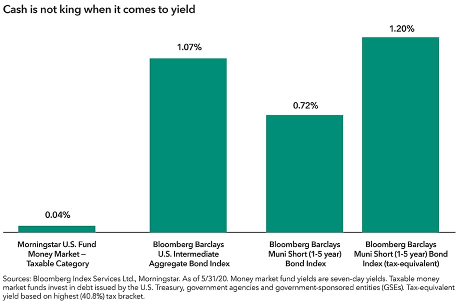 The chart shows a 0.04% yield for Morningstar's U.S. Fixed Money Market — Taxable Category average, a proxy for money market funds, and compares it to proxies for short-term, high-quality bond funds. This includes the Bloomberg Barclays U.S. Intermediate Aggregate Bond Index (for taxable funds) and the Bloomberg Barclays Municipal Short 1-5 Years Bond Index (for tax-exempt funds). They had yields of 1.07% and 0.72%, respectively. The muni index had a tax-equivalent yield of 1.20%, for investors in the highest income tax bracket. Sources: Bloomberg Index Services Ltd., Morningstar. As of May 31, 2020. Money market fund yields are seven-day yields. Taxable money market funds invest in debt issued by the U.S. Treasury, government agencies and government-sponsored entities (GSEs). Tax-equivalent yield based on highest (40.8%) tax bracket.