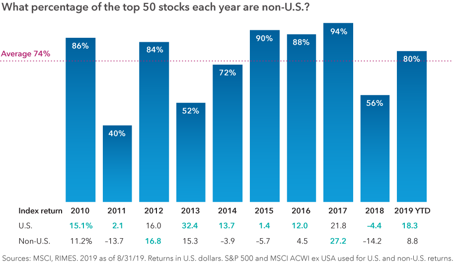 Bar chart showing what percentage of the top 50 stocks each year in the MSCI ACWI Index have been located outside of the U.S. for each year since 2010. The average of these years has been 74%, including in 2019 when it has been 80% through 8/31/19. The bar chart includes a table showing annual returns of the S&P 500 and the MSCI ACWI ex USA. The U.S. index had higher overall returns than the non-U.S. index in eight out of 10 years. Sources: RIMES, MSCI. 2019 as of 8/31/19. Returns in U.S. dollars. S&P 500 and MSCI ACWI ex USA used for U.S. and non-U.S. returns.
