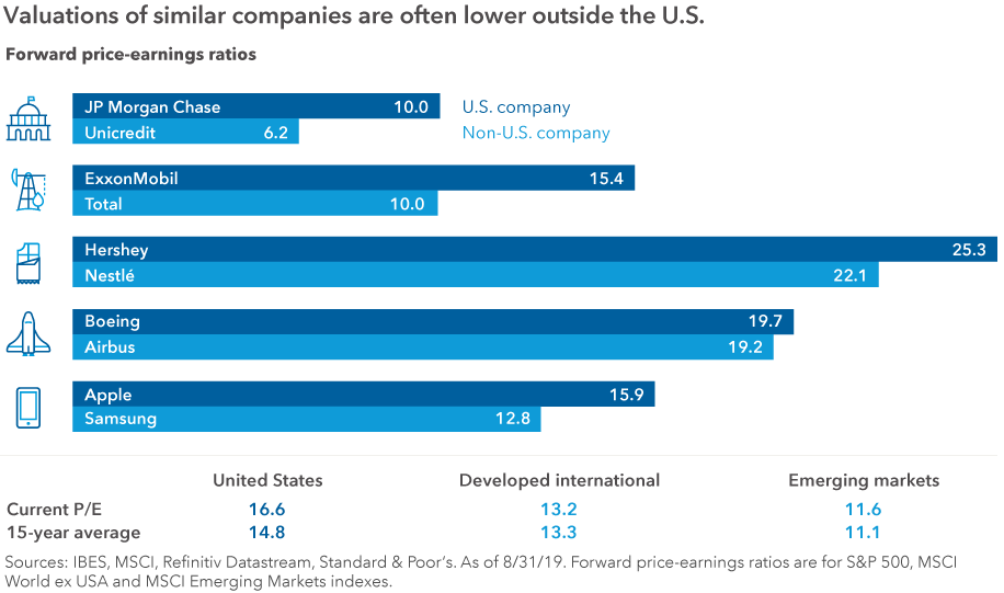Chart compares the forward price-earnings ratio of a U.S. company and a non-U.S. company in five industries. In each comparison, the non-U.S. company has a lower valuation. Banking: JP Morgan Chase (10.0) and Unicredit (6.2). Energy: ExxonMobil (15.4) and Total (10.0). Food: Hershey (25.3) and Nestlé (22.1). Aerospace: Boeing (19.7) and Airbus (19.2). Electronics: Apple (15.9) and Samsung (12.8). There is also a table below the chart that shows the current forward price/earnings ratio and the average over the last 15 years for three regions — the United States, developed international and emerging markets. The U.S. has a P/E of 16.6 compared to 14.8 over the previous 15 years. Developed international index has a P/E of 13.2 compared to its 15-year average of 13.3. Emerging markets have a P/E of 11.6 compared to its 15-year average of 11.1. Sources: IBES, MSCI, Refinitiv Datastream, Standard & Poor's. As of 8/31/19. Forward price-earnings ratios are for S&P 500, MSCI World ex USA and MSCI Emerging Markets indexes.