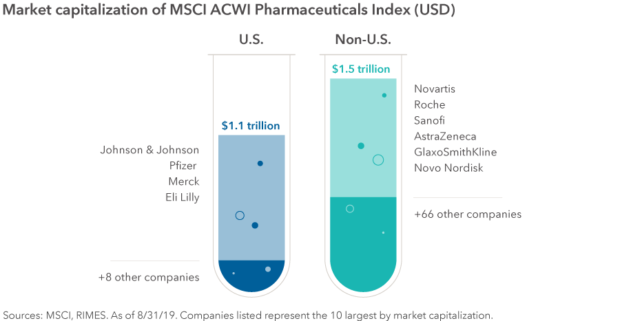 Chart displays the total market capitalization and total number of companies within the MSCI ACWI Pharmaceuticals Index, separated by U.S. and non-U.S. The total market capitalization for U.S. companies is $1.1 trillion. The top four companies in this segment are Johnson & Johnson, Pfizer, Merck and Eli Lilly. There are eight other companies not listed. The non-U.S. market capitalization is $1.5 trillion. These companies include Novartis, Roche, Sanofi, AstraZeneca, GlaxoSmithKline, Novo Nordisk and 66 not listed by name. Sources: MSCI, RIMES. As of 8/31/19. Companies listed represent the 10 largest by market capitalization.