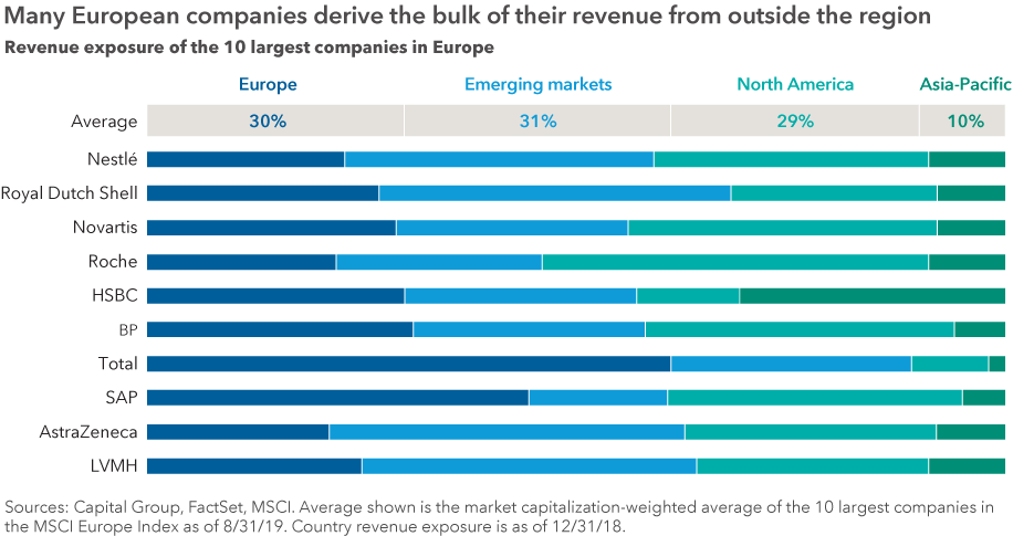 This horizontal bar chart shows the revenue exposure of the 10 largest companies in the MSCI Europe Index, divided into four regions — Europe, emerging markets, North America and Asia-Pacific. The top bar of the chart shows the average of the 10 companies in each of those regions. The average exposure was 30% to Europe, 31% to emerging markets, 29% to North America and 10% to Asia-Pacific. The exposures of the individual company bars are not labeled but indicate a generally diversified exposure to the four regions. The companies listed are Nestlé, Royal Dutch Shell, Novartis, Roche, HSBC, BP, Total, SAP, AstraZeneca and LVMH. Sources: Capital Group, FactSet, MSCI. Average shown is the market capitalization-weighted average of the 10 largest companies in the MSCI Europe Index as of 8/31/19. Country revenue exposure is as of 12/31/18.