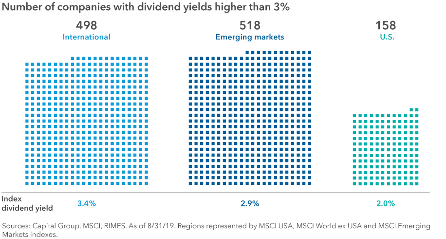 Chart shows the number of companies with dividend yields higher than 3% in the MSCI ACWI Index. There are 498 international stocks, 518 emerging markets stocks and 158 U.S. stocks that fit this criteria. The index dividend yields are 3.4% for international, 2.9% for emerging markets and 2% for the U.S. Sources: Capital Group, MSCI, RIMES. As of 8/31/19. Regions represented by MSCI USA, MSCI World ex USA and MSCI Emerging Markets indexes.
