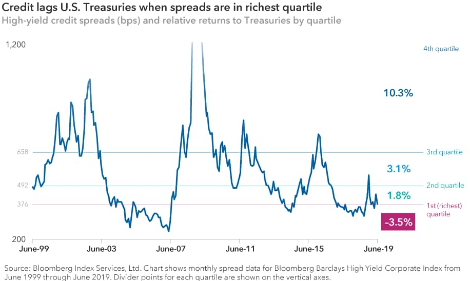 Chart compares high-yield credit spreads and relative returns to U.S. Treasuries by quartile to show that credit lags Treasuries when spreads are in the richest quartile.