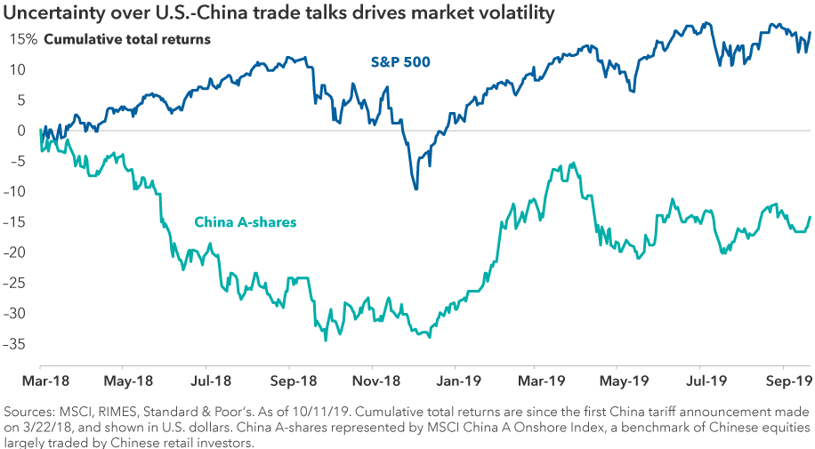 Uncertainty over U.S.-China trade talks drives market volatility.  Chart shows the returns of the S&P 500 Index compared to China's A-shares market during a period of trade-related volatility in 2018 and 2019. Sources: MSCI, RIMES, Standard & Poors. As of 10/11/19. Cumulative total returns are since the first China tariff announcement on 3/22/18, and shown in U.S. dollars. China A-shares represented by MSCI China A Onshore Index, a benchmark of Chinese equities largely traded by Chinese retail investors.