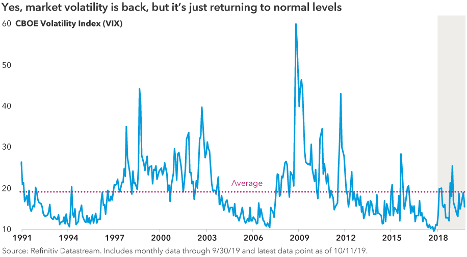 Yes, market volatility is back, but it's just returning to normal levels. Chart shows market volatility levels from 1991 to 2019 with a moderate spike upward during the past two years. Source: Refinitiv Datastream. Includes monthly data through 9/30/19 and latest data point as of 10/11/19.