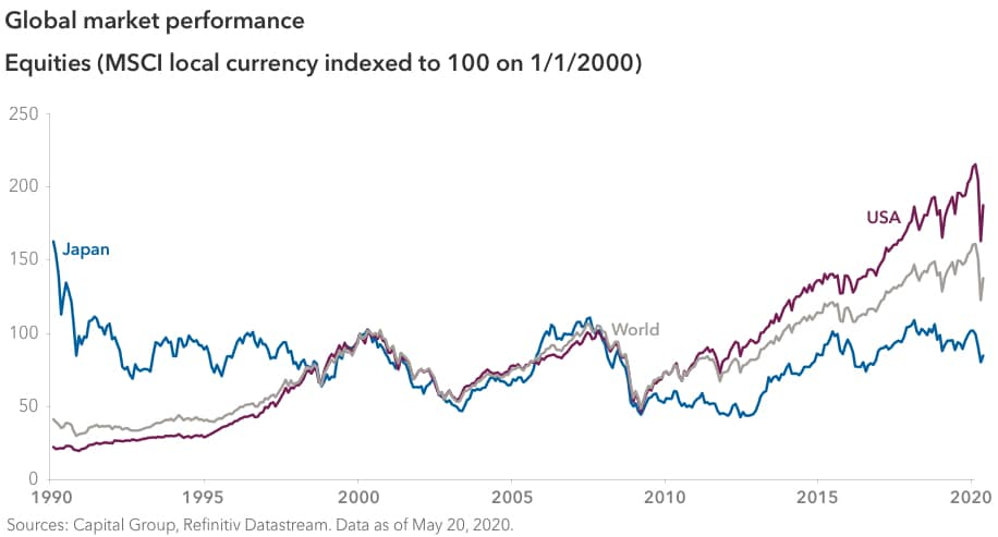 Line chart showing global equity market performance over the past three decades, as measured by MSCI Japan, MSCI World and MSCI USA, with local currency indexed to 100 on January 1, 2000. During the period January 1, 1990, to May 1, 2020, MSCI Japan began at 163.29 and ended at 85.22; MSCI World began at 41.64 and ended at 138.2; and MSCI USA began at 22.62 and ended at 188.05. Sources: Capital Group, Refinitiv Datastream. Data as of May 20, 2020.