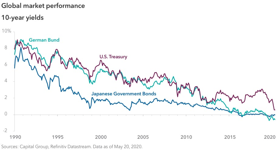 Line chart showing global bond performance over the past three decades, as measured by 10-year yields for the German Bund, U.S. Treasuries and Japanese Government Bonds. During the period January 1, 1990, to May 1, 2020, the German Bund started at 7.25% and ended at -0.59%; U.S. Treasuries began at 7.93% and ended at 0.64%; and Japanese Government Bonds began at 5.60% and ended at -0.03%. Sources: Capital Group, Refinitiv Datastream. Data as of May 20, 2020.