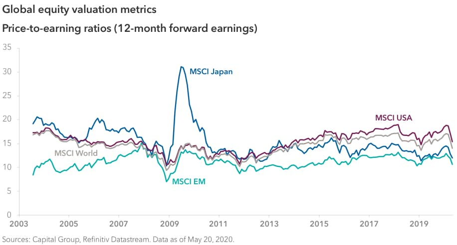 Line chart comparing price-to-earnings ratios (12-month forward earnings) across global markets from July 1, 2003, through April 1, 2020. During that period, MSCI Japan began at 19.06 and ended at 11.86, with a sharp peak above 31 in June 2009. MSCI USA began at 17.17 and ended at 15.30. MSCI EM began at 8.25 and ended at 10.51. MSCI World began at 16.73 and ended at 13.91. All four showed a downturn beginning around February 2020. Sources: Capital Group, Refinitiv Datastream. Data as of May 20, 2020.