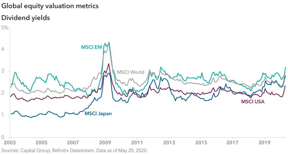 Line chart comparing dividend yields across global markets from January 1, 2003, through April 1, 2020. During that period, MSCI Japan began at 1.07% and ended at 2.81%, with a sharp peak at 2.94% in March 2009. MSCI USA began at 1.84% and ended at 2.33%, with a sharp peak at 3.34% in March 2009. MSCI EM began at 2.41% and ended at 3.20%, with a sharp peak at 4.32% in March 2009. MSCI World began at 2.25% and ended at 2.97%, with a sharp peak at 4.33% in March 2009. All four showed an upturn beginning around February 2020. Sources: Capital Group, Refinitiv Datastream. Data as of May 20, 2020.
