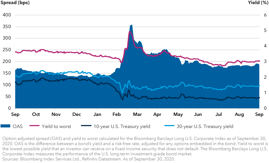 Chart shows the option-adjusted spread and yield to worst for U.S. long investment-grade bonds, and 10-year and 30-year U.S. Treasury yields. Option-adjusted spread and yield to worst are calculated for the Bloomberg Barclays Long U.S. Corporate Index. Data from September 30, 2019 through September 30, 2020. The chart shows significant spikes in the option-adjusted spread and yield to worst, along with sharp declines in Treasury yields in March 2020. The option-adjusted spread ended the second quarter of 2020 at 202 basis points and reached a third-quarter low of 173 basis points on August 11, 2020. It then moved into a higher range between 179 and 192 basis points and ended the quarter at 188 basis points. The yield to worst ended the second quarter of 2020 at 3.17% and reached a third-quarter low of 2.73% on August 6, 2020. It then moved into a higher range between 2.90% and 3.08% and ended the quarter at 3.06%. The Treasury yields declined steadily in July, then moved into a higher range for the rest of the quarter. The 10-year yield was 0.66% on June 30, 2020, ended July at 0.55%, reached a low for the quarter of 0.52% on August 4, 2020, then moved in a range between 0.64% and 0.74% from August 11, 2020 through September 30, 2020. It ended the quarter at 0.69%. The 30-year yield was 1.41% on June 30, 2020, ended July at 1.20%, reached a low for the quarter of 1.19% on August 4, 2020, then moved in a range between 1.32% and 1.52% from August 11, 2020 through September 30, 2020. It ended the quarter at 1.46%. Sources: Bloomberg Index Services Ltd., Refinitiv Datastream. As of September 30, 2020.