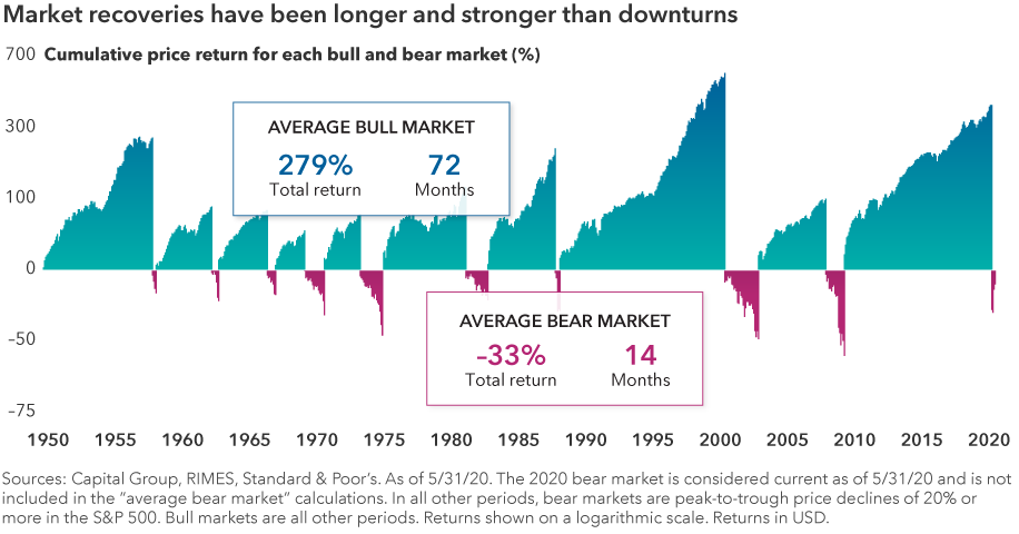 "The chart headline reads: Market recoveries have been longer and stronger than downturns. The chart shows cumulative price returns for Standard & Poor's 500 Composite Index from June 13, 1949, to May 31, 2020, highlighting each bear and bull market. The cumulative total return of the average bull market was 279%, lasting an average 72 months. The cumulative total return of the average bear market was –33%, lasting an average 14 months. Sources: Capital Group, RIMES, Standard & Poor's. The 2020 bear market is considered current as of May 31, 2020, and is not included in the ""average bear market"" calculations. In all other periods, bear markets are peak-to-trough price declines of 20% or more in the S&P 500. Bull markets are all other periods. Returns shown on a logarithmic scale. Returns are in U.S. dollars."