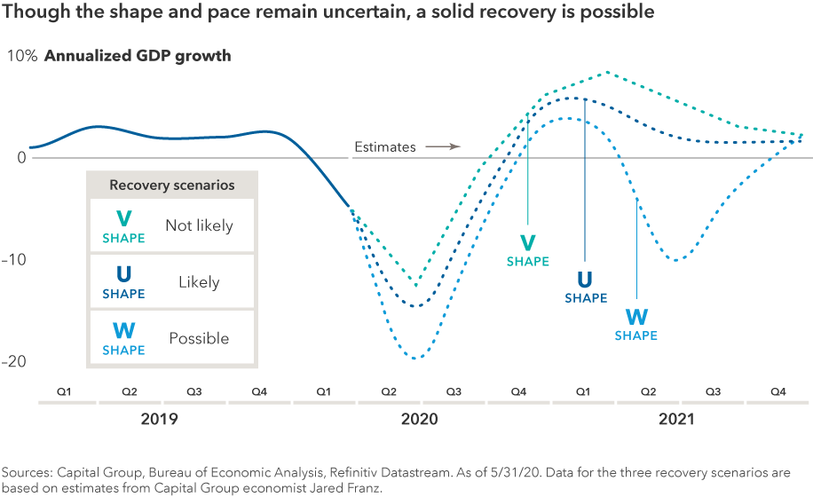 "The chart headline reads: Though the shape and pace remain uncertain, a solid recovery is possible. The chart shows U.S. GDP growth from the first quarter of 2019 through the first quarter of 2020, then depicts three potential recovery scenarios based on estimates from Capital Group U.S. economist Jared Franz. The first scenario, labeled as ""not likely,"" depicts a V-shaped recovery with a sharp acceleration of growth from the recession in mid-2020 and potentially strong growth in 2021. The second scenario, labeled as ""likely,"" depicts a U-shaped recovery with a longer period of time in recession before more modest growth in 2021. The third scenario, labeled as ""possible,"" depicts a W-shaped recovery with peaks and valleys. All three scenarios indicate positive growth in the fourth quarter of 2021. First quarter 2020 GDP growth is the advanced estimate released by the Bureau of Economic Analysis on May 31, 2020. Sources: Capital Group, Bureau of Economic Analysis, Refinitiv Datastream. As of May 31, 2020."