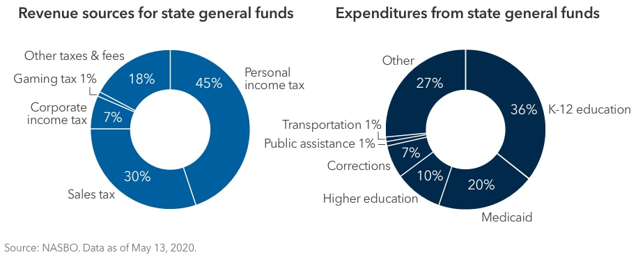 On the left, a pie chart showing revenue sources for state general funds as a proportion of the total. Personal income tax makes up 45%; sales tax makes up 30%; corporate income tax makes up 7%; gaming tax makes up 1%; and other taxes & fees make up 18%. On the right, a pie chart showing expenditures from state general funds as a proportion of the total. K-12 education makes up 36%; Medicaid makes up 20%; higher education makes up 10%; corrections makes up 7%; public assistance makes up 1%; transportation makes up 1%; and other expenditures make up 27%. Source: NASBO. Data as of May 13, 2020.