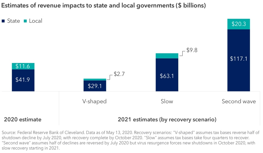 Bar graph showing estimates of revenue impacts to state and local governments. For 2020, the estimate is $41.9 billion for state governments and $11.6 billion for local governments. For 2021, there are estimates for three different recovery scenarios: the V-shaped scenario assumes tax bases reverse half of shutdown decline by July 2020, with recovery complete by October 2020. The slow scenario assumes tax bases take four quarters to recover. The second-wave scenario assumes half of declines are reversed by July 2020 but virus resurgence forces new shutdowns in October 2020, with slow recovery starting in 2021. The V-shaped estimate is $21.9 billion for state governments and $2.7 billion for local governments. The slow estimate is $63.1 billion for state governments and $9.8 billion for local governments. The second-wave estimate is $117.1 billion for state governments and $20.3 billion for local governments. Source: Federal Reserve Bank of Cleveland. Data as of May 13, 2020.