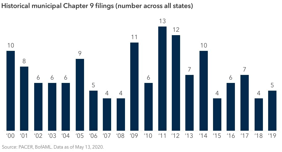 Bar graph showing the number of municipal Chapter 9 filings, across all states, from 2000 through 2019. The number of filings was 10 in 2000, 8 in 2001, 6 in 2002, 6 in 2003, 6 in 2004, 9 in 2005, 5 in 2006, 4 in 2007, 4 in 2008, 11 in 2009, 6 in 2010, 13 in 2011, 12 in 2012, 7 in 2013, 10 in 2014, 4 in 2015, 6 in 2016, 7 in 2017, 4 in 2018 and 5 in 2019. Sources: PACER, BofAML. Data as of May 13, 2020.