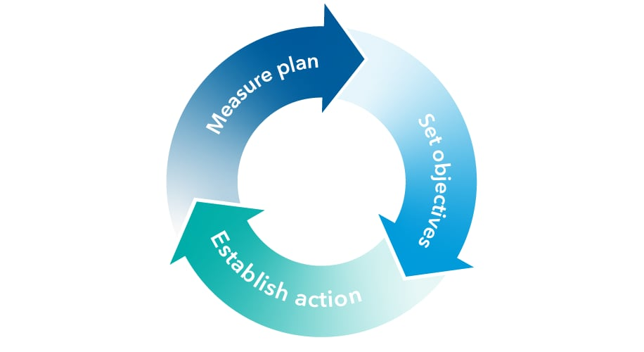 Cyclical graphic indicating: Measure plan, set objectives, establish action, repeat.
