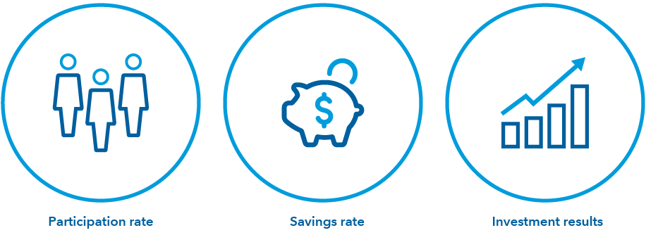 Icons depicting participation rate, savings rate and investment results.