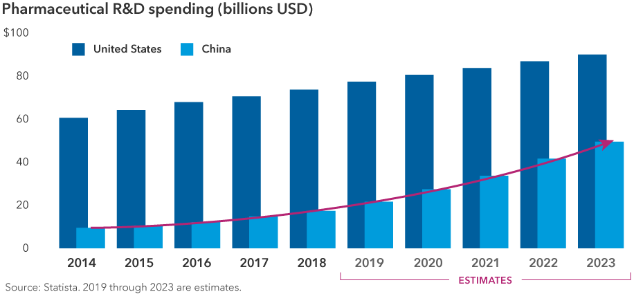 Chart shows pharmaceutical research and development spending in the United States and China from 2014 to 2023. 2019 through 2023 data are estimates. Spending in the United States increases slowly, from around $60 billion in 2014 to almost $90 billion in 2023. Spending in China increases much more rapidly, from around $9 billion in 2014 to around $49 billion in 2023.