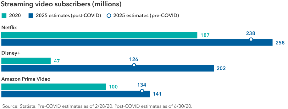 Chart shows streaming video subscribers in millions for Netflix, Disney+ and Amazon Prime Video for three time periods: 2020, pre-COVID estimates for 2025 and post-COVID estimates for 2025. For the three time periods, Netflix is expected to have 187, 238 and 258 million users, respectively. Disney+ is expected to have 47, 126 and 202 million users, respectively. Amazon Prime Video is expected to have 100 million, 134 million and 141 million users, respectively. Source: Statista. Pre-COVID estimates as of February 28, 2020. Post-COVID estimates as of June 30, 2020.