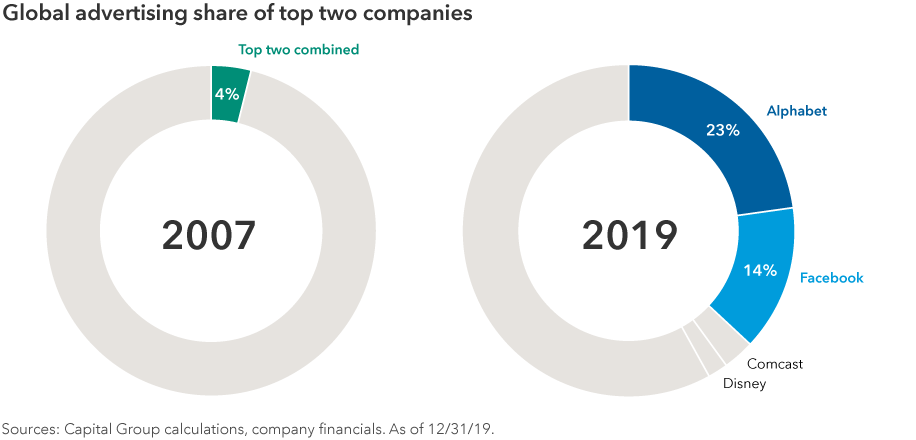 Donut charts showing global advertising share of top two companies. On the left 2007 shows that the top two companies combined for only 4% of market share. On the right it shows that in 2019 Alphabet had a 23% share, while Facebook had a 14% share. Comcast and Disney were the third and fourth largest. Sources: Capital Group calculations, company financials. As of December 31, 2019.