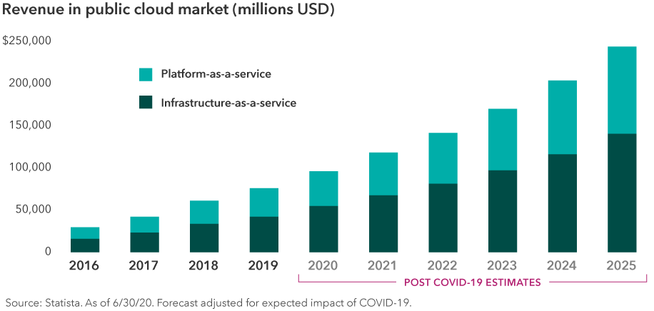Bar chart showing the revenue in the public cloud market between 2016 and 2025 of platform-as-a-service and infrastructure-as-a-service companies. The revenue of public cloud market steadily increases each year, from around $40 billion in 2016 to $250 billion in 2025. Source: Statista. As of June 30, 2020. Forecasts are adjusted for the expected impact of COVID-19 and begin in 2020.