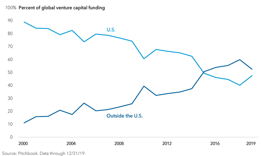 "The image shows the percent of global venture capital funding from 2000 to 2019, with the ""U.S."" category generally on the decline and the ""Outside the U.S."" category generally on the rise. Source: Pitchbook. Data through December 31, 2019."