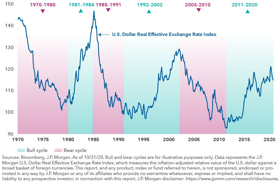 The image shows shaded regions representing U.S. dollar bull and bear market cycles from 1970 to 1980, 1981 to 1984, 1985 to 1991, 1992 to 2002, 2003 to 2010 and 2011 to 2020. The fever line represents the J.P. Morgan U.S. Dollar Real Effective Exchange Rate Index, which measures the inflation-adjusted relative value of the U.S. dollar against a broad basket of foreign currencies. As of October 31, 2020. Sources: Bloomberg, J.P. Morgan. This report, and any product, index or fund referred to herein, is not sponsored, endorsed or promoted in any way by J.P. Morgan or any of its affiliates who provide no warranties whatsoever, express or implied, and shall have no liability to any prospective investor, in connection with this report. J.P. Morgan disclaimer: https://www.jpmm.com/research/disclosures.