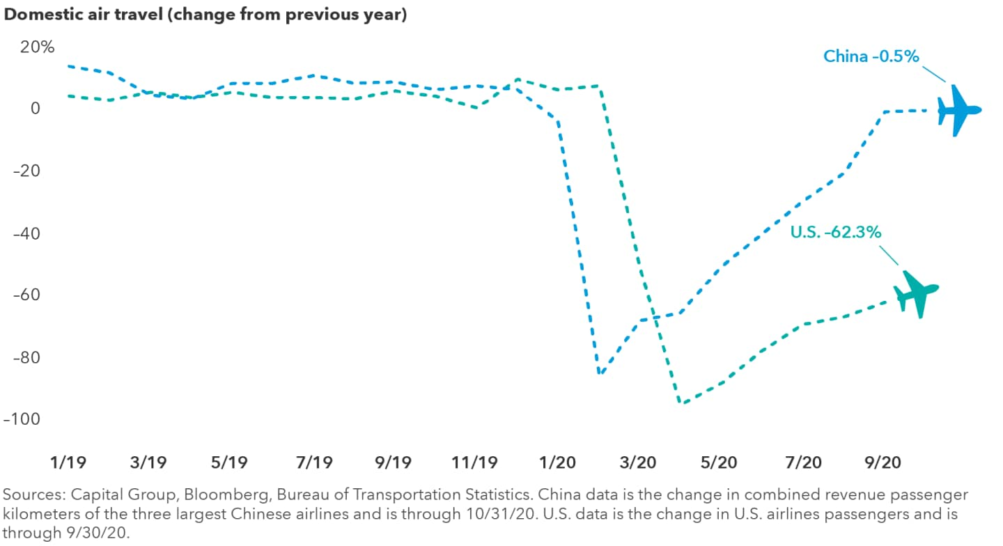 The chart compares the percent change in domestic air travel from the prior year in both China and the U.S. from January 2019 through October 2020. Following relatively modest growth in 2019, domestic air travel in China plummeted more than 86% in February 2020, then rebounded to down just 0.5% from the prior year in October 2020. In the U.S., after a period of relatively stable growth, air travel declined more than 95% in April 2020, then improved to down 62.3% in September 2020. Sources: Capital Group, Bloomberg, Bureau of Transportation Statistics. China data is the change in combined revenue passenger kilometers of the three largest Chinese airlines and is through October 31, 2020. U.S. data is the change in U.S. airline passengers and is through September 30, 2020.