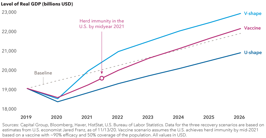 The chart represents U.S. GDP growth from 2019 through 2026, depicting three potential recovery scenarios based on estimates from U.S. economist Jared Franz. A V-shaped recovery scenario depicts a sharp acceleration of growth from the recession in mid-2020 and strong growth in 2021, followed by a solid growth trajectory through 2026. A vaccine recovery scenario shows a more modest rebound in 2021 followed by a solid growth trajectory through 2026. A U-shaped scenario depicts the most modest growth trajectory of the three. All three indicate growth in 2021. GDP growth figures for 2021 through 2026 are estimates. Sources: Capital Group, Bloomberg, Haver, HistStat, U.S. Bureau of Labor Statistics. Data for the three recovery scenarios are based on estimates from U.S. economist Jared Franz, as of November 13, 2020. Vaccine scenario assumes the U.S. achieves herd immunity by mid-2021 based on a vaccine with ~90% efficacy and 50% coverage of the population. All values in USD.