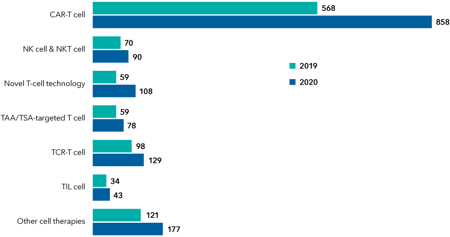 The chart compares the size of the pipelines for seven categories of immunotherapy treatments. Figures are as follows: CAR-T cell increased from 568 in 2019 to 858 in 2020; NK cell & NKT cell increased from 70 to 90; Novel T-cell technology increased from 59 to 108; TAA/TSA-targeted T-cell increased from 59 to 78; TCR-T cell increased from 98 to 129; TIL cell increased from 34 to 43; and other cell therapies increased from 121 to 177.