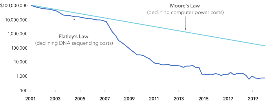 Chart compares the decline in the cost of gene sequencing from 2001 to 2020. Costs for sequencing a human genome fell from more than $100 million in 2001 to under $1,000 in 2020. Chart also shows more gradual declines in cost of computing power. As the number of transistors that fit on an integrated circuit have doubled every two years, costs of computing power have fallen proportionately.