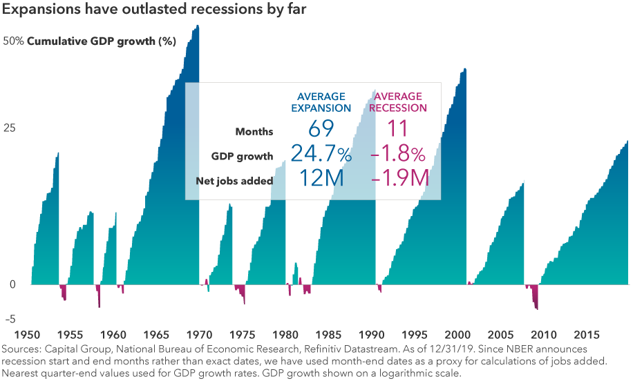 The chart shows cumulative GDP growth of each expansion and recession since 1950. The expansions shown have a much higher magnitude and length compared to the recessions in the chart. An accompanying table shows that the average expansion lasts 69 months, has 24.7% GDP growth and adds 12 million net jobs. The average recession lasts 11 months, has –1.8% GDP growth and eliminates 1.9 million net jobs. Sources: Capital Group, National Bureau of Economic Research, Refinitiv Datastream. As of December 31, 2019. Since NBER announces recession start and end months rather than exact dates, we have used month-end dates as a proxy for calculations of jobs added. Nearest quarter-end values used for GDP growth rates. GDP growth shown on a logarithmic scale.