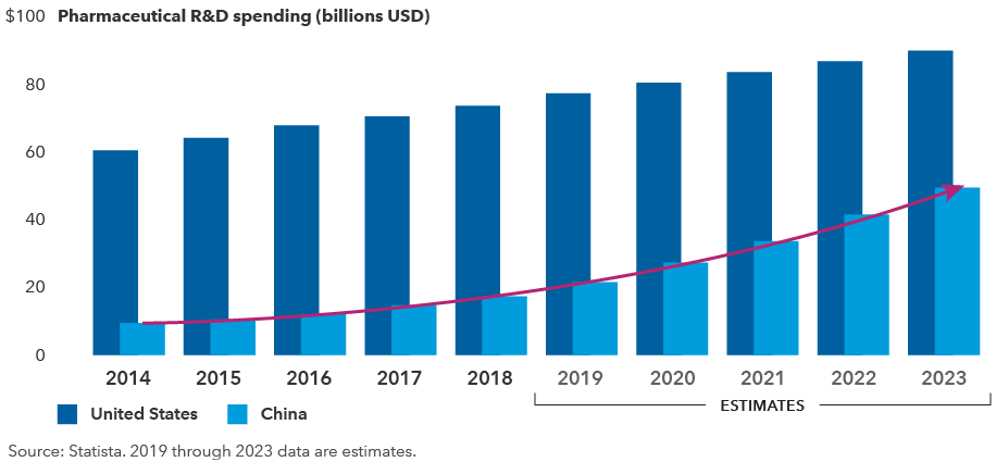 Chart shows pharmaceutical research and development spending in the United States and China from 2014 to 2023. Figures for 2019 through 2023 are estimates. Spending in the United States increases slowly, from around $60 billion in 2014 to almost $90 billion in 2023. Spending in China increases much more rapidly, from around $9 billion in 2014 to around $49 billion in 2023. Source: Statista.