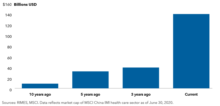 Chart shows growth of market capitalization for the health care sector in the MSCI China Investable Market Index from June 30, 2010 to June 30, 2020. In 2010, the market cap was $9 billion; in 2015, it was $32 billion; it had climbed to $139 billion as of June 30, 2020. Sources: RIMES, MSCI.