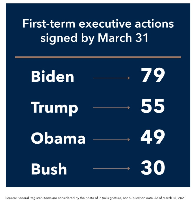 First term executive actions