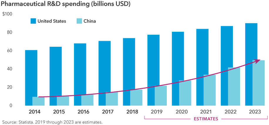 Chart shows pharmaceutical research and development spending in the United States and China from 2014 to 2023. 2019 through 2023 data are estimates. Spending in the United States increases slowly, from around $60 billion in 2014 to almost $90 billion in 2023. Spending in China increases much more rapidly, from around $9 billion in 2014 to around $49 billion in 2023. Source: Statista.