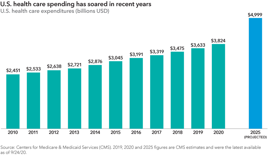 Chart shows the rise in U.S. health care spending from 2010 through 2020 as well as projected health care costs for 2025. Costs are as follows: 2010, $2.451 trillion; 2011, $2.533 trillion; 2012, $2.638 trillion; 2013, $2.721 trillion; 2014, $2.876 trillion; 2015, $3.045 trillion; 2016, $3.191 trillion; 2017, $3.319 trillion; 2018, $3.475 trillion; 2019, $3.633 trillion; 2020, $3.824 trillion; 2025, $4.999 trillion. 2019, 2020 and 2025 figures are Centers for Medicare & Medicaid Services (CMS) estimates and were the latest available as of September 24, 2020. Source: Centers for Medicare & Medicaid Services.