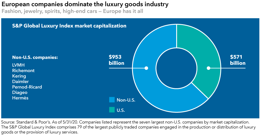 The chart headline reads: European companies dominate the luxury goods industry. Fashion, jewelry, spirits, high-end cars — Europe has it all. The graphic shows the makeup of the S&P Global Luxury Index by market capitalization. Non-U.S. companies account for $953 billion in market cap and U.S. companies account for $571 billion. Seven examples of non-U.S. luxury goods companies are shown: LVMH, Richemont, Kering, Daimler, Pernod-Ricard, Diageo and Hermès. Sources: Standard & Poor's. As of May 31, 2020. Companies listed represent the seven largest non-U.S. companies by market capitalization. The S&P Global Luxury Index comprises 79 of the largest publicly traded companies engaged in the production or distribution of luxury goods or the provision of luxury services.