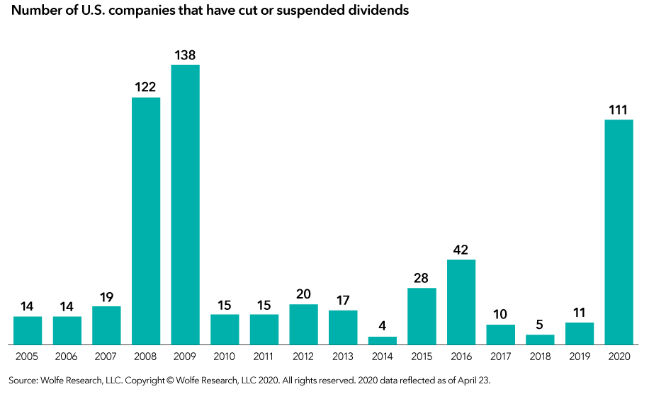 The chart details the number of dividend cuts or suspensions for U.S. companies by year from 2005 through April 23, 2020. In 2005 and 2006, that number totaled 14; in 2007, 19; in 2008, 122; in 2009, 138; in 2010 and 2011, 15; in 2012, 20; in 2013, 17; in 2014, 4; in 2015, 28; in 2016, 42; in 2017, 10; in 2018, 5; in 2019, 11; and in 2020, 111. Source: Wolfe Research, LLC.