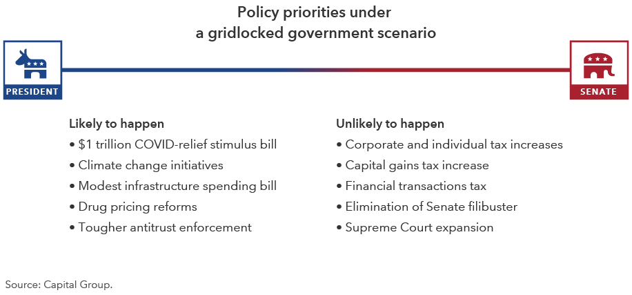 "The image shows policy priorities under a gridlocked government scenario. Listed under the ""Likely to happen"" column are: $1 trillion COVID-relief stimulus bill, climate change initiatives, modest infrastructure spending bill, drug pricing reforms and tougher antitrust enforcement. Listed under the ""Unlikely to happen"" column are: corporate and individual tax increases, capital gains tax increase, financial transactions tax, elimination of the Senate filibuster and Supreme Court expansion. Source: Capital Group."