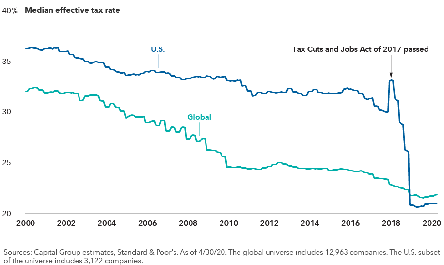 The image shows generally declining U.S. and global median effective tax rates from the year 2000 to 2020. It also shows the impact of the Tax Cuts and Jobs Act of 2017, which sent U.S. corporate taxes sharply lower. Sources: Capital Group estimates, Standard & Poor's. Data shown from January 31, 2000, through April 30, 2020. The global universe includes 12,963 companies. The U.S. subset of the universe includes 3,122 companies.